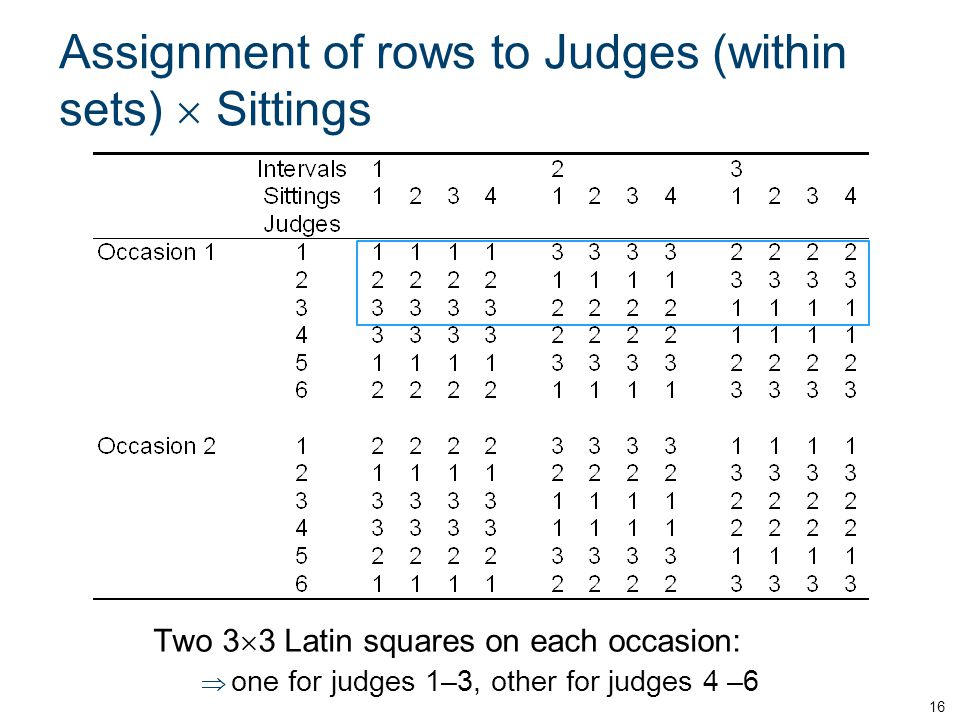 Assignment of rows to Judges (within sets)  Sittings Two 3  3 Latin squares on each occasion:  one for judges 1–3, other for judges 4 –6 16