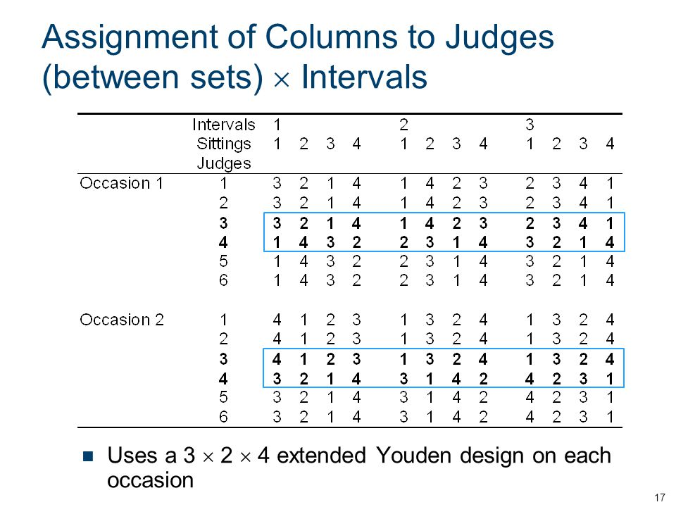 Assignment of Columns to Judges (between sets)  Intervals Uses a 3  2  4 extended Youden design on each occasion 17