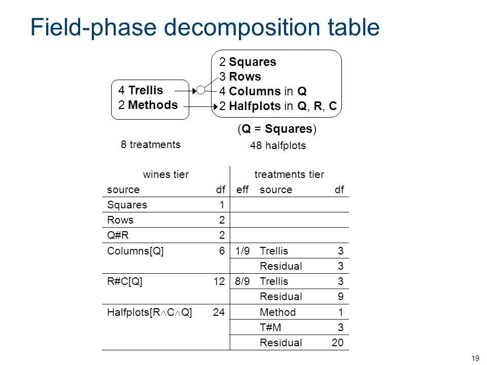 Field-phase decomposition table 19 wines tiertreatments tier sourcedfeffsourcedf Squares1 Rows2 Q#R2 Columns[Q]61/9Trellis3 Residual3 R#C[Q]128/9Trellis3 Residual9 Halfplots[R  C  Q] 24Method1 T#M3 Residual20 8 treatments 4Trellis 2Methods  48 halfplots 2Squares 3Rows 4Columns in Q 2Halfplots in Q, R, C (Q = Squares)