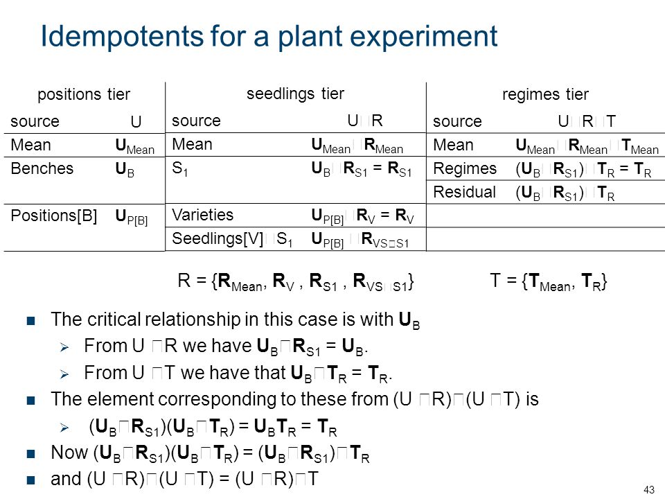 Idempotents for a plant experiment 43 positions tier sourceU MeanU Mean BenchesUBUB Positions[B]U P[B] seedlings tier sourceURUR MeanU Mean  R Mean S1S1 U B  R S1 = R S1 VarietiesU P[B]  R V = R V Seedlings[V]  S 1 U P[B]  R VS  S1 regimes tier sourceURTURT MeanU Mean  R Mean  T Mean Regimes(U B  R S1 )  T R = T R Residual(U B  R S1 )  T R The critical relationship in this case is with U B  From U  R we have U B  R S1 = U B.