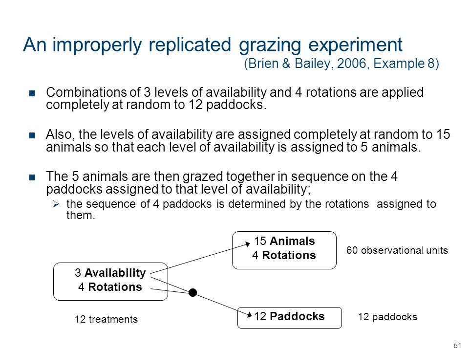 An improperly replicated grazing experiment (Brien & Bailey, 2006, Example 8) Combinations of 3 levels of availability and 4 rotations are applied completely at random to 12 paddocks.