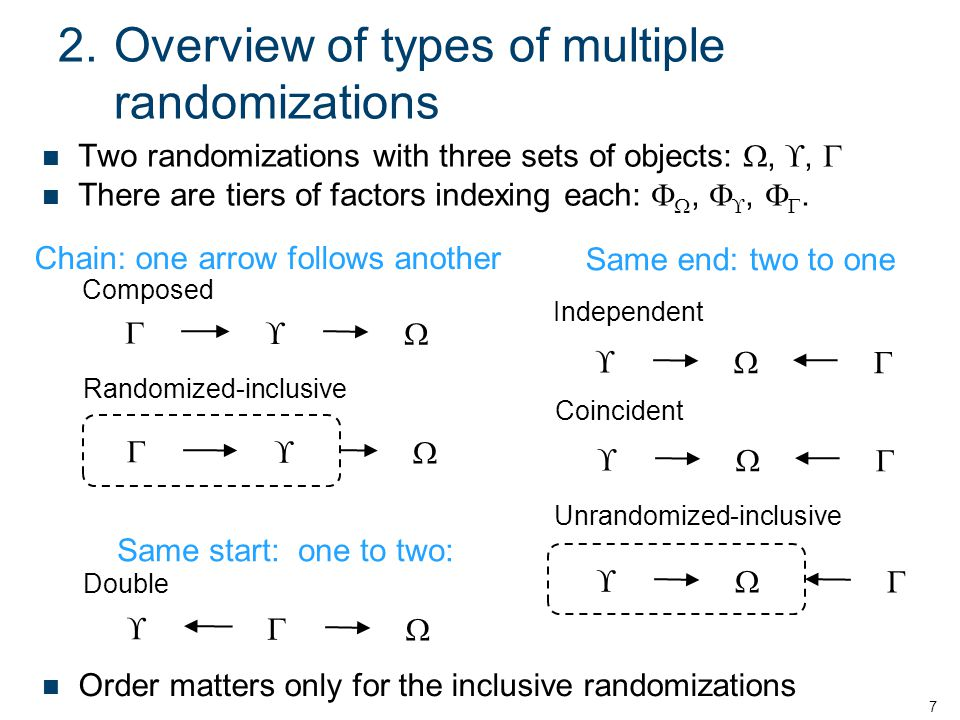 2.Overview of types of multiple randomizations 7    Composed Randomized-inclusive       Coincident    Independent    Unrandomized-inclusive    Double Two randomizations with three sets of objects: , ,  There are tiers of factors indexing each:  ,  ,  .