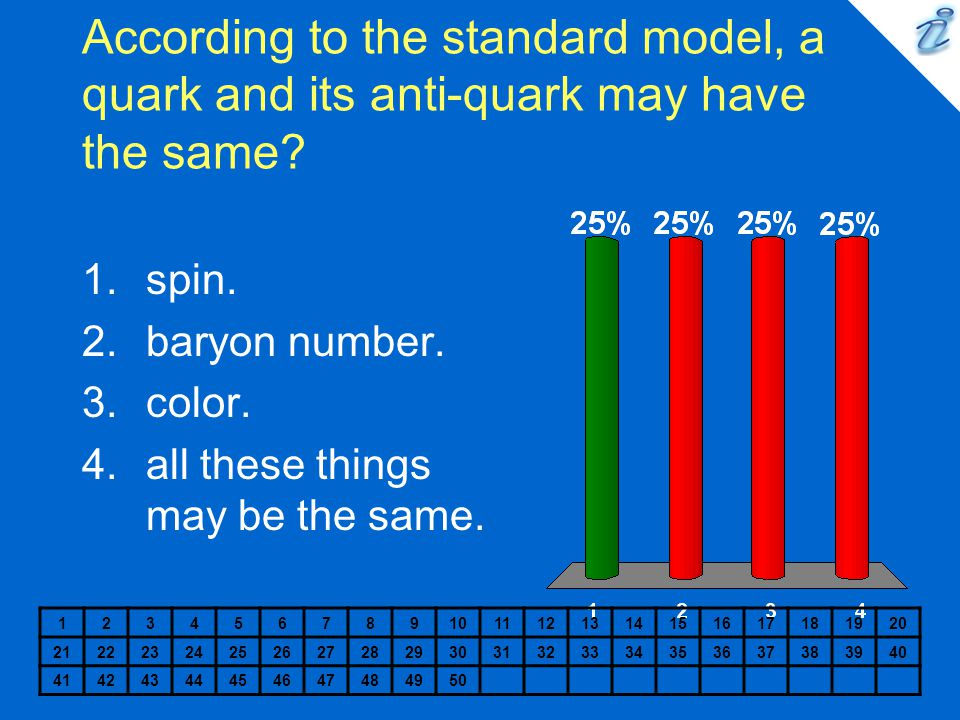 According to the standard model, a quark and its anti-quark may have the same.