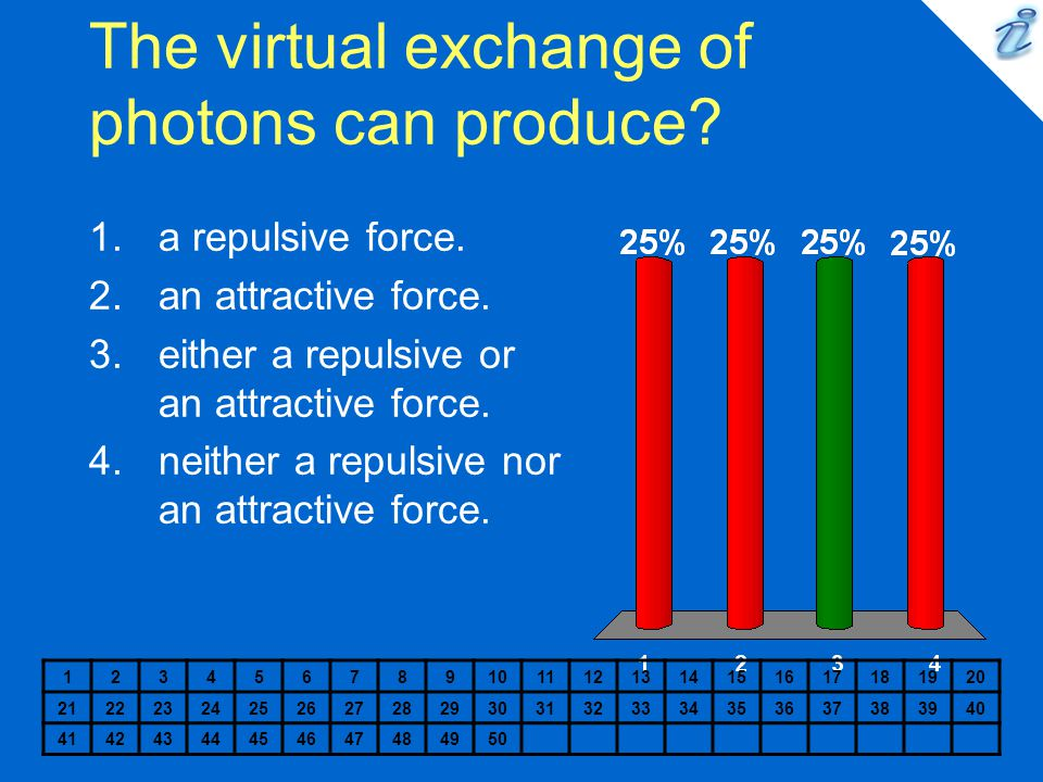 The virtual exchange of photons can produce.