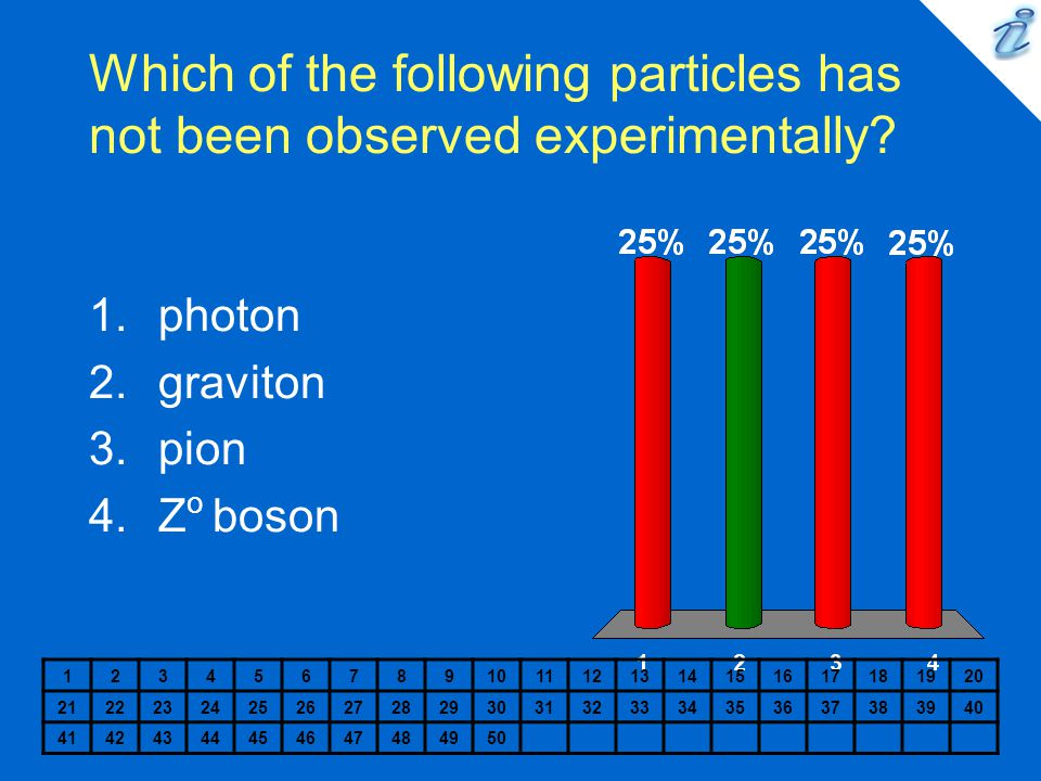 Which of the following particles has not been observed experimentally.