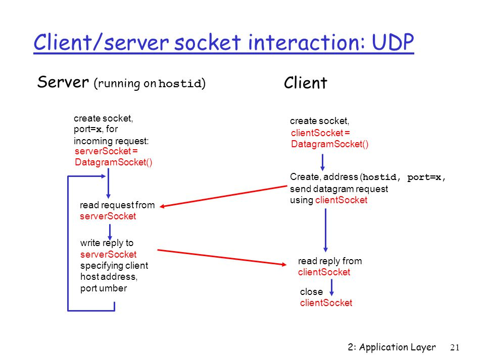 2: Application Layer21 Client/server socket interaction: UDP close clientSocket Server (running on hostid ) read reply from clientSocket create socket, clientSocket = DatagramSocket() Client Create, address ( hostid, port=x, send datagram request using clientSocket create socket, port= x, for incoming request: serverSocket = DatagramSocket() read request from serverSocket write reply to serverSocket specifying client host address, port umber