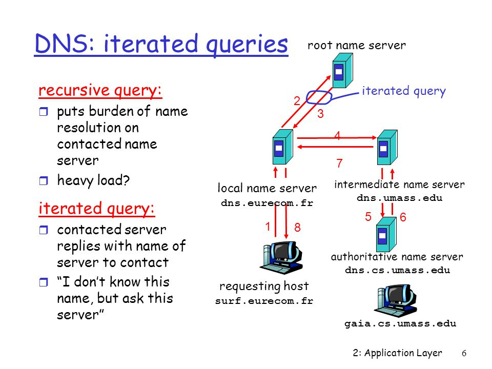 2: Application Layer6 DNS: iterated queries recursive query: r puts burden of name resolution on contacted name server r heavy load.