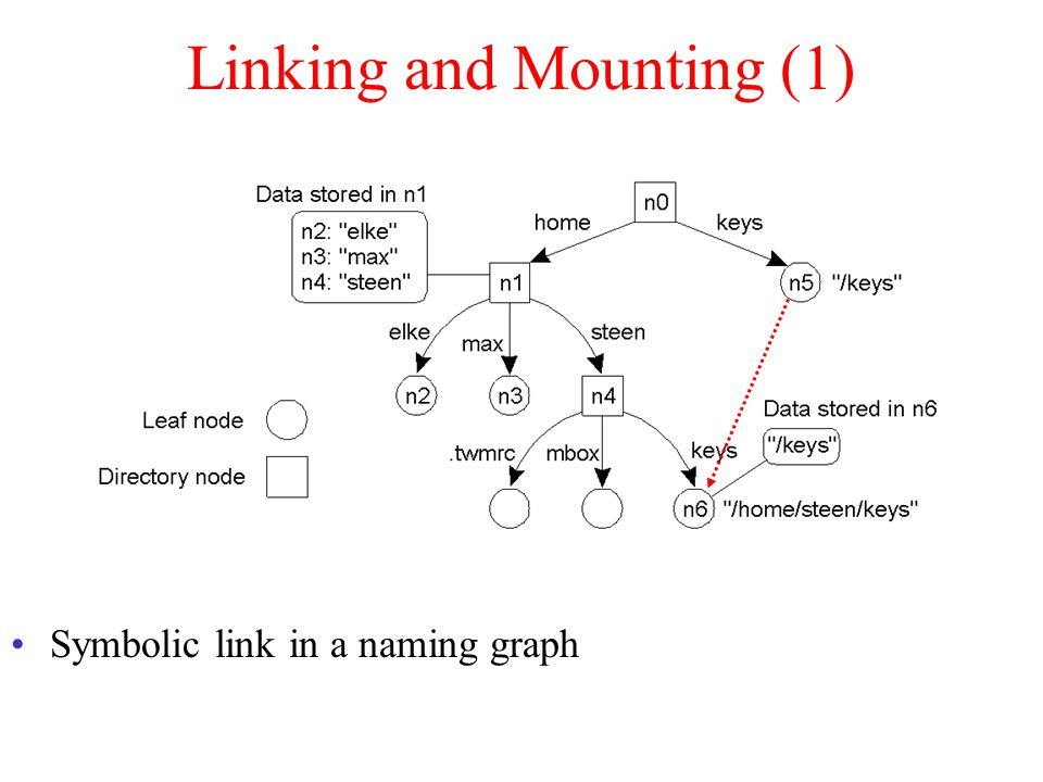 Linking and Mounting (1) Symbolic link in a naming graph