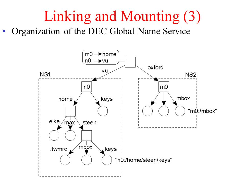 Linking and Mounting (3) Organization of the DEC Global Name Service