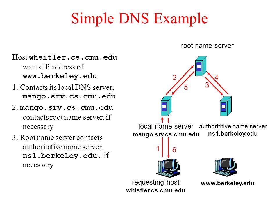Simple DNS Example Host whsitler.cs.cmu.edu wants IP address of www.berkeley.edu 1.