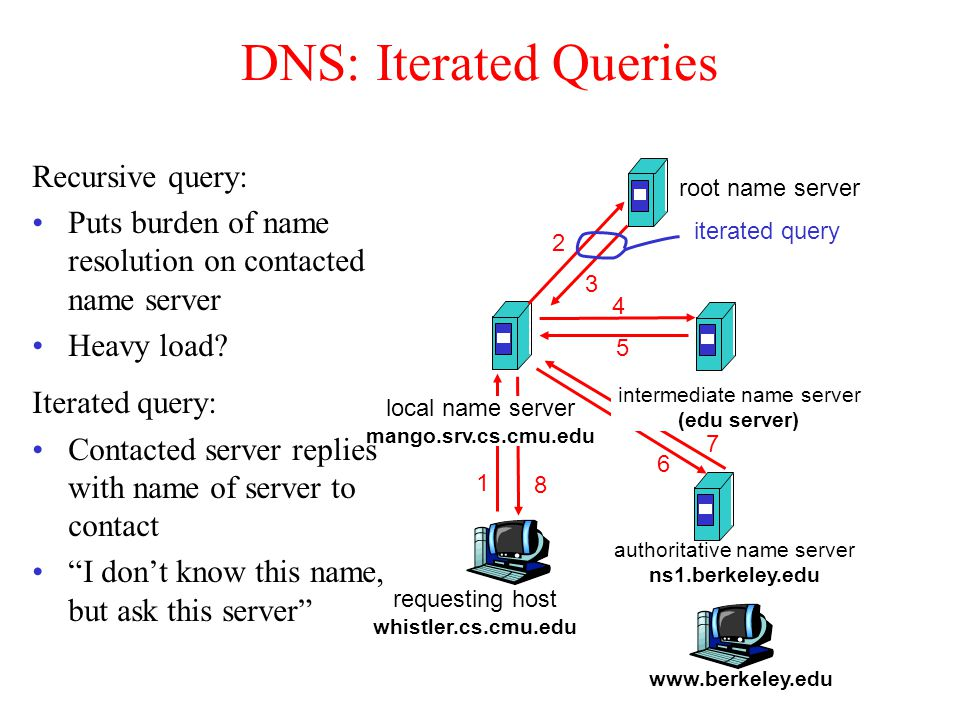 DNS: Iterated Queries Recursive query: Puts burden of name resolution on contacted name server Heavy load.