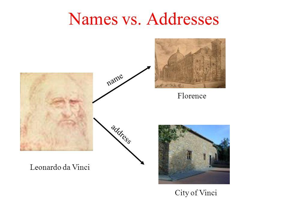 Names vs. Addresses Leonardo da Vinci Florence name City of Vinci address