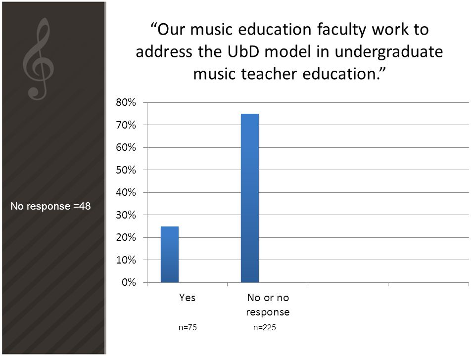 """""""Our music education faculty work to address the UbD model in undergraduate music teacher education."""" n=75n=225 No response =48"""