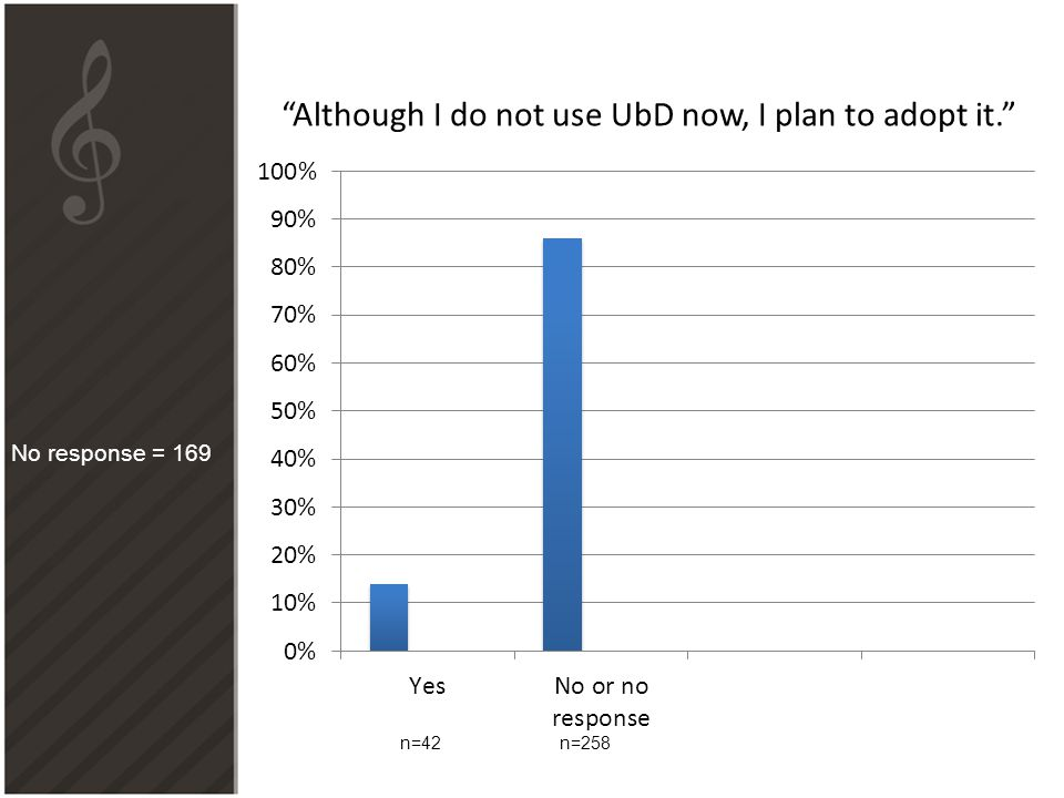 """""""Although I do not use UbD now, I plan to adopt it."""" n=42n=258 No response = 169"""