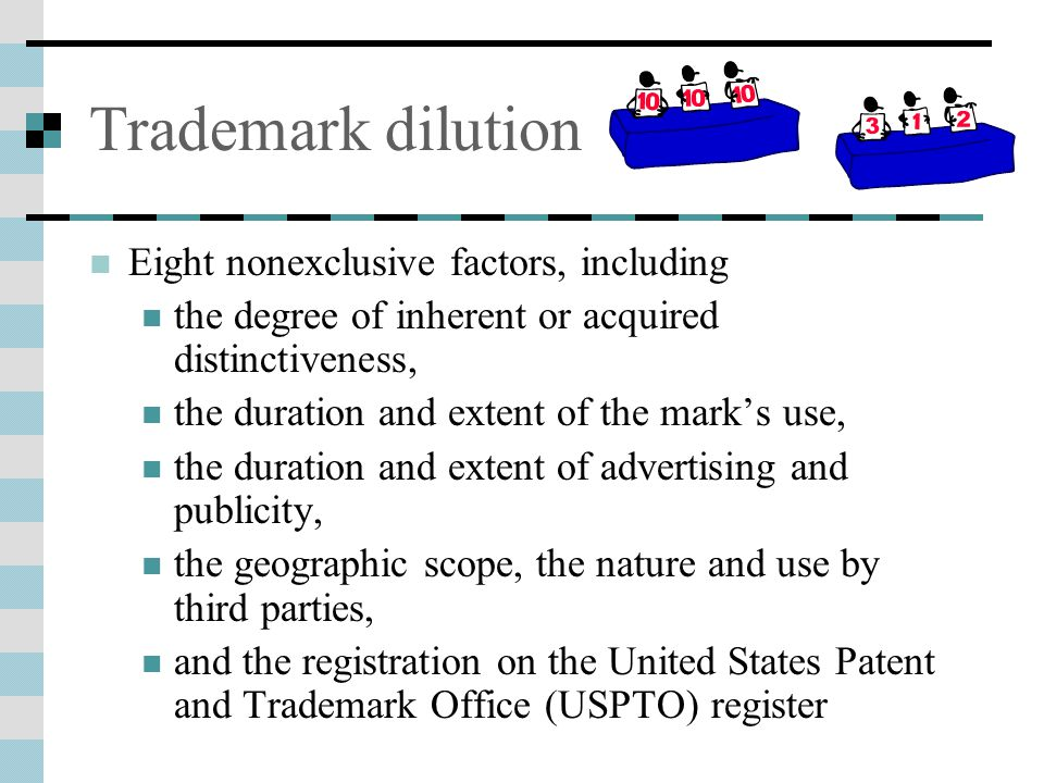 Trademark dilution Eight nonexclusive factors, including the degree of inherent or acquired distinctiveness, the duration and extent of the mark's use, the duration and extent of advertising and publicity, the geographic scope, the nature and use by third parties, and the registration on the United States Patent and Trademark Office (USPTO) register