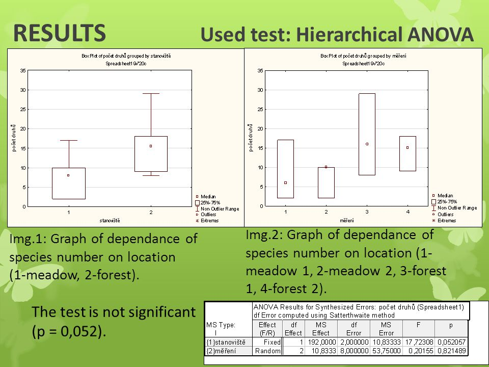 RESULTS Used test: Hierarchical ANOVA Img.1: Graph of dependance of species number on location (1-meadow, 2-forest).