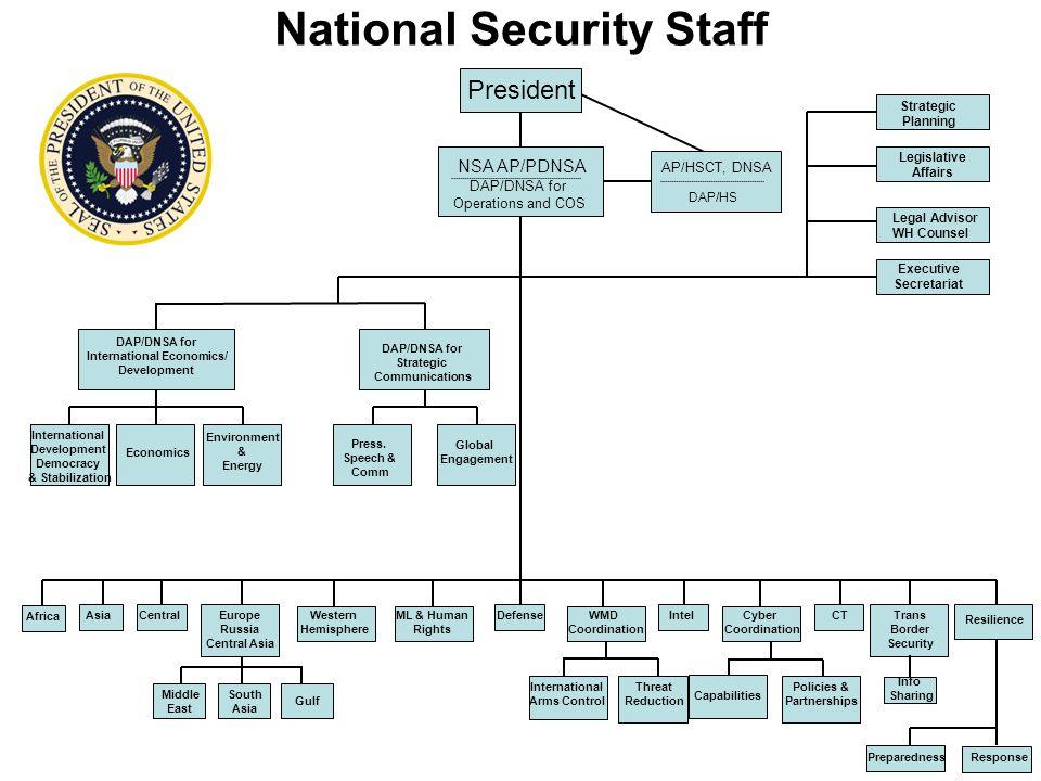 President NSA AP/PDNSA DAP/DNSA for Operations and COS AP/HSCT, DNSA DAP/HS Strategic Planning Legislative Affairs Legal Advisor WH Counsel Executive