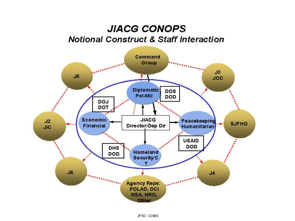 JFSC / JCWS