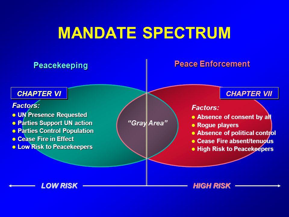 MANDATE SPECTRUM Factors: UN Presence Requested UN Presence Requested Parties Support UN action Parties Support UN action Parties Control Population P