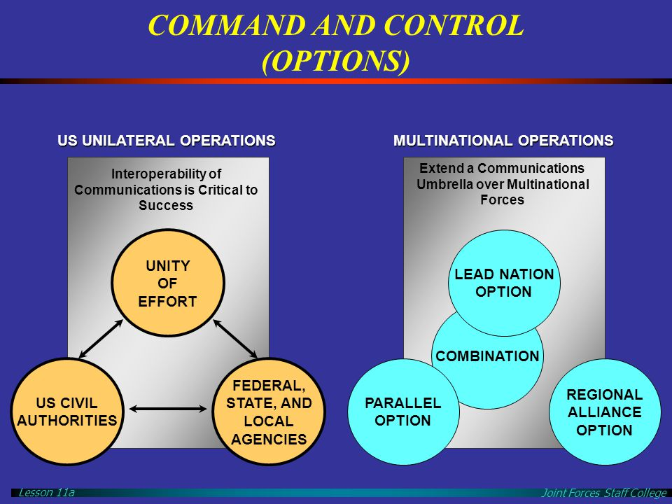 Joint Forces Staff College Lesson 11a COMMAND AND CONTROL (OPTIONS) UNITY OF EFFORT US CIVIL AUTHORITIES FEDERAL, STATE, AND LOCAL AGENCIES REGIONAL A