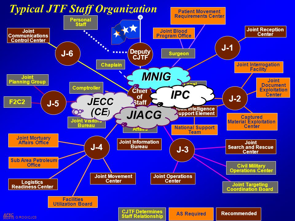 G:ROG\CJCS AFSC 960416 Typical JTF Staff Organization Deputy CJTF J-5 J-4 J-3 J-2 J-1 J-6 Chief of Staff Joint Communications Control Center Joint Pla