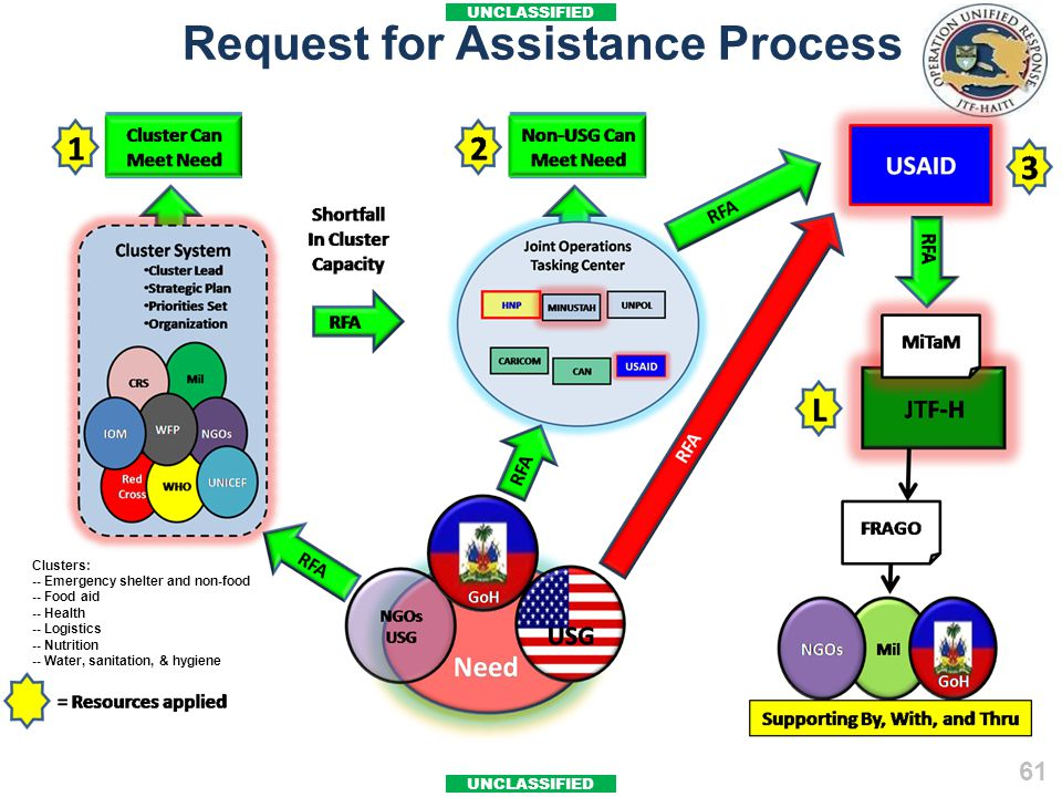 UNCLASSIFIED 61 Request for Assistance Process Clusters: -- Emergency shelter and non-food -- Food aid -- Health -- Logistics -- Nutrition -- Water, s