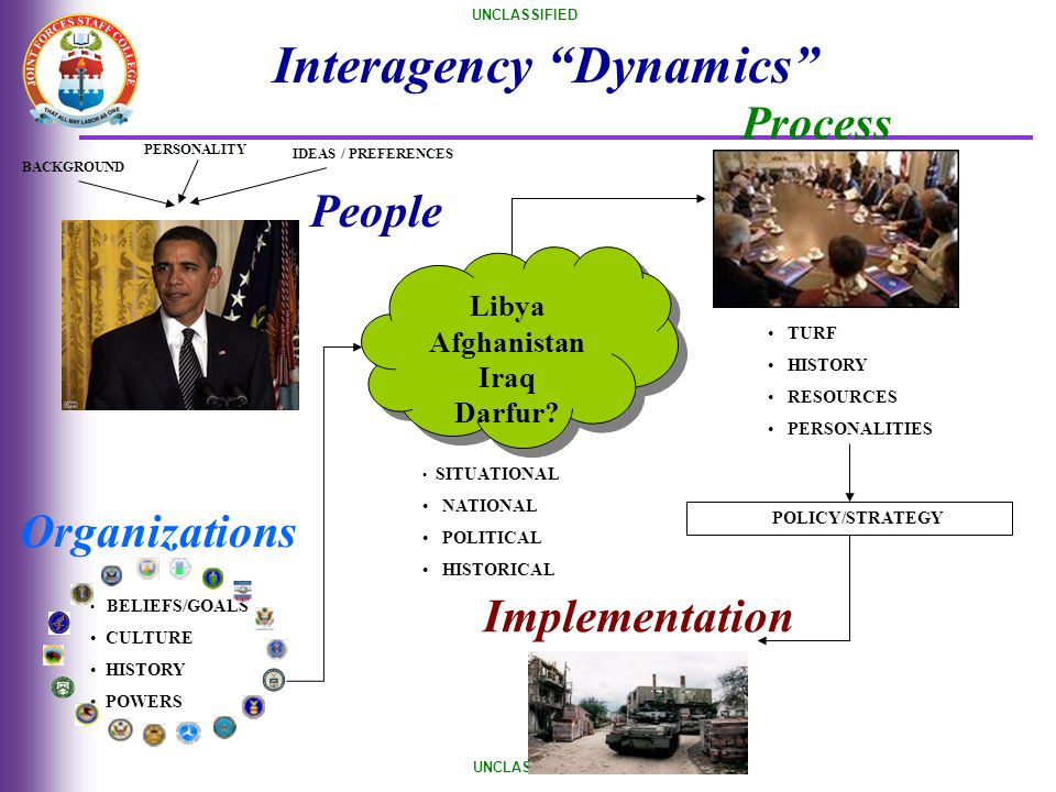 UNCLASSIFIED PERSONALITY BACKGROUND IDEAS / PREFERENCES People Organizations Libya Afghanistan Iraq Darfur? Libya Afghanistan Iraq Darfur? SITUATIONAL