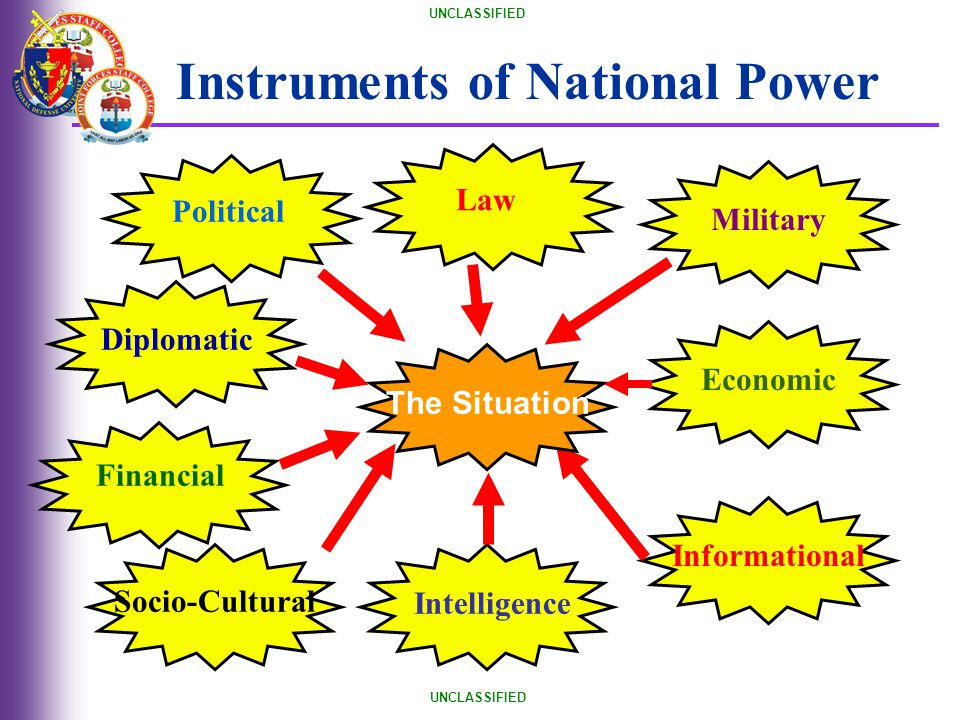 UNCLASSIFIED Political Diplomatic Socio-Cultural Informational Military Economic Instruments of National Power The Situation Intelligence Financial La
