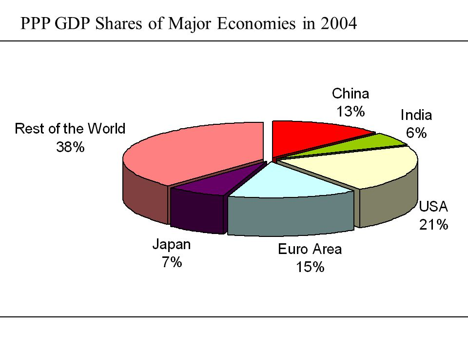 Contrasting Development Models China –Manufacturing-led –GDP shares: industry 46%, services 41% (2005 National Economic Census) –East Asian Model.