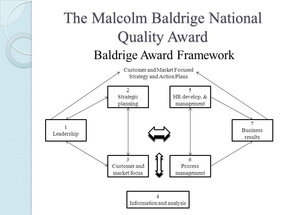 Baldrige Award Framework The Malcolm Baldrige National Quality Award 1 Leadership 2 Strategic planning 5 HR develop.