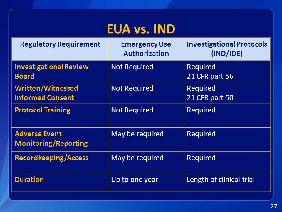 27 Regulatory RequirementEmergency Use Authorization Investigational Protocols (IND/IDE) Investigational Review Board Not RequiredRequired 21 CFR part 56 Written/Witnessed Informed Consent Not RequiredRequired 21 CFR part 50 Protocol TrainingNot RequiredRequired Adverse Event Monitoring/Reporting May be requiredRequired Recordkeeping/AccessMay be requiredRequired DurationUp to one yearLength of clinical trial EUA vs.