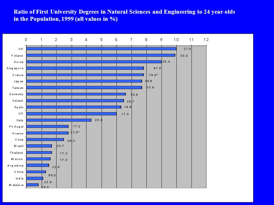 Ratio of First University Degrees in Natural Sciences and Engineering to 24 year-olds in the Population, 1999 (all values in %)