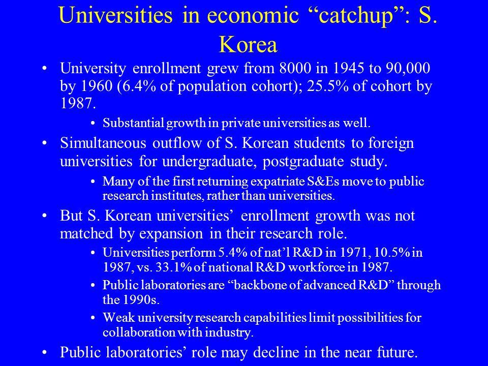 Universities in economic catchup : S.