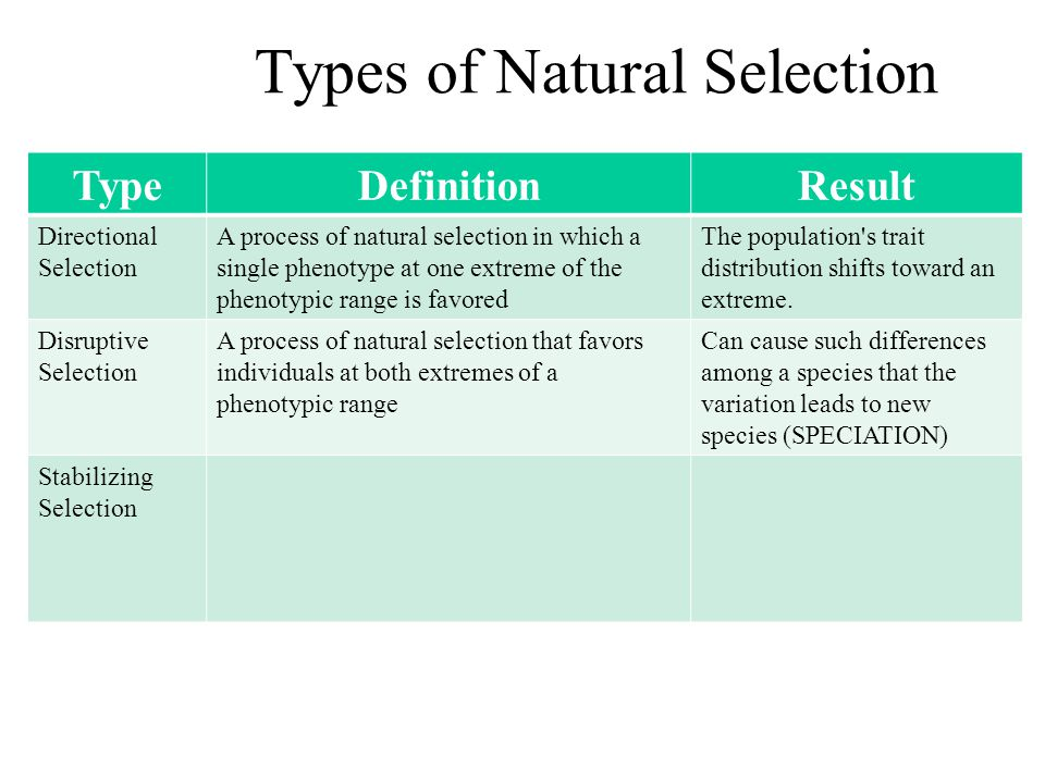 TypeDefinitionResult Directional Selection A process of natural selection in which a single phenotype at one extreme of the phenotypic range is favore