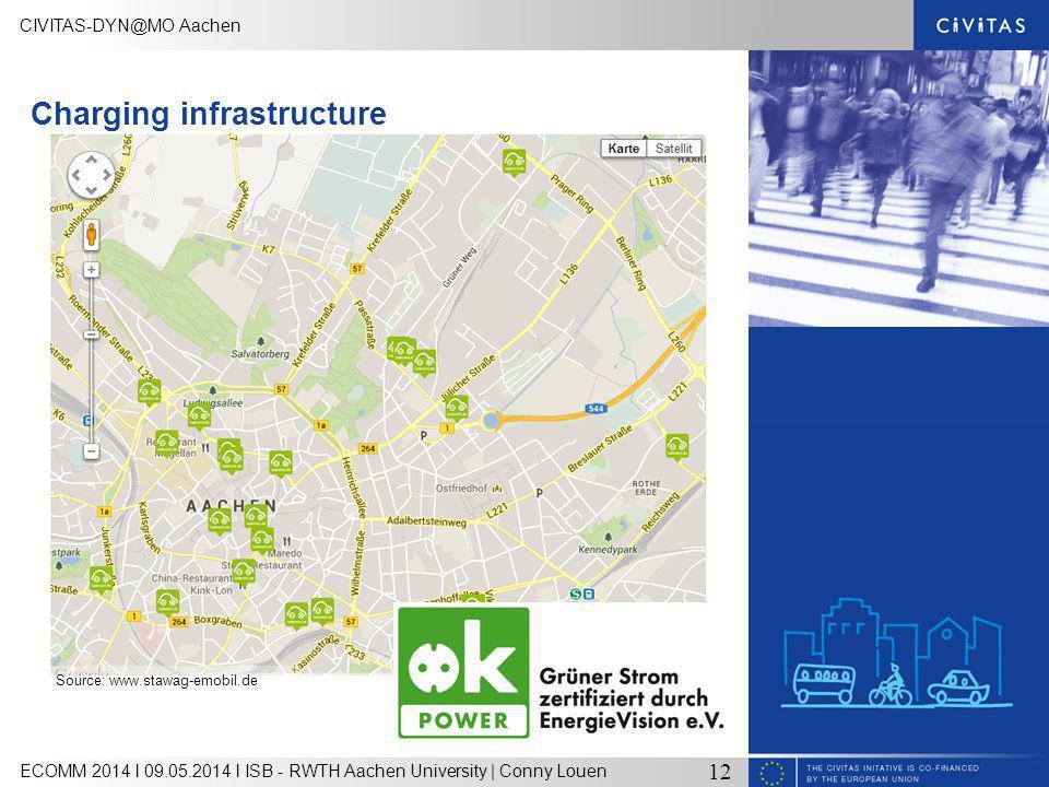 CIVITAS-DYN@MO Aachen ECOMM 2014 l 09.05.2014 l ISB - RWTH Aachen University | Conny Louen 12 Charging infrastructure Source: www.stawag-emobil.de