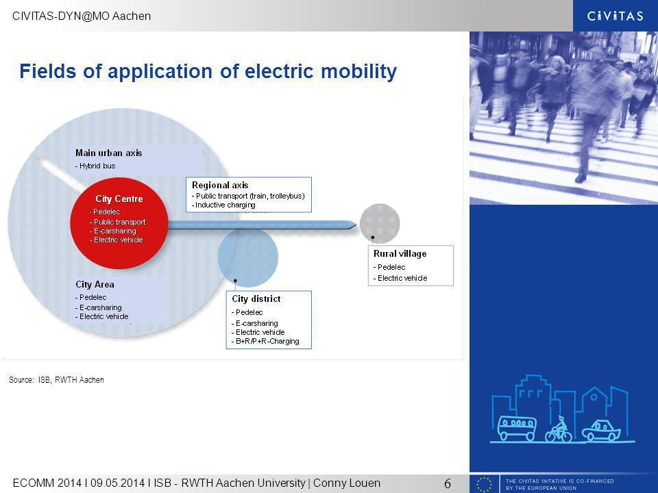 CIVITAS-DYN@MO Aachen ECOMM 2014 l 09.05.2014 l ISB - RWTH Aachen University | Conny Louen 6 Fields of application of electric mobility Source: ISB, RWTH Aachen