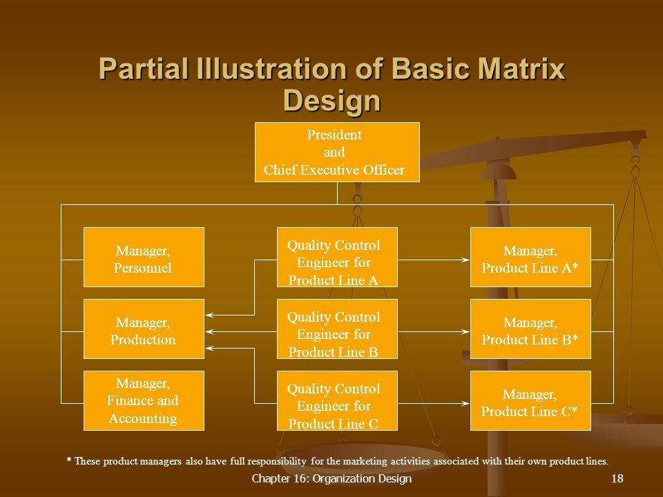 Chapter 16: Organization Design18 Partial Illustration of Basic Matrix Design * These product managers also have full responsibility for the marketing activities associated with their own product lines.