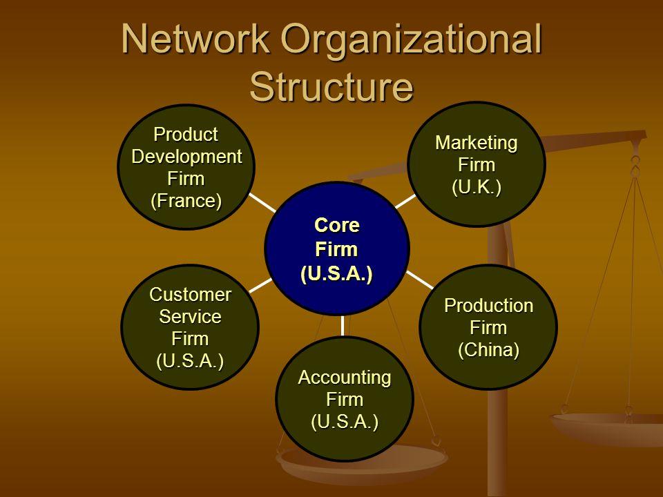 Core Firm (U.S.A.) Product Development Firm (France) Marketing Firm (U.K.) Customer Service Firm (U.S.A.) Production Firm (China) Accounting Firm (U.S.A.) Network Organizational Structure
