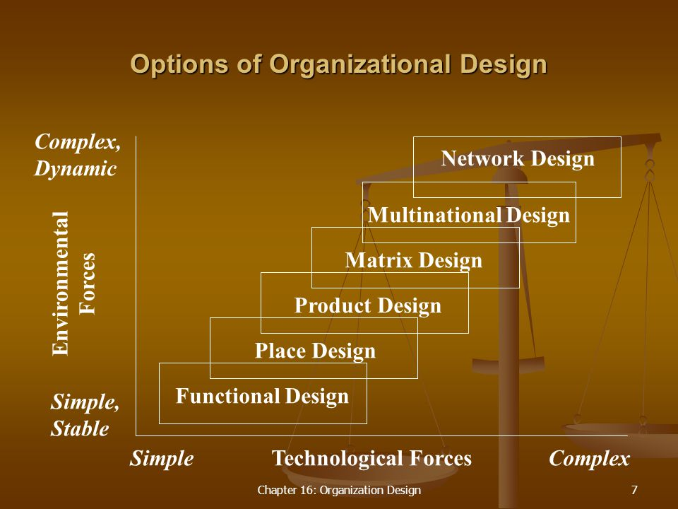 Chapter 16: Organization Design7 Options of Organizational Design Functional Design Simple Simple, Stable Complex, Dynamic ComplexTechnological Forces Environmental Forces Place Design Product Design Matrix Design Multinational Design Network Design