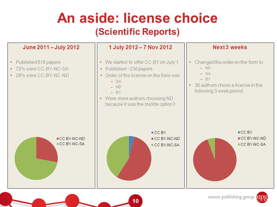 10 1 July 2012 – 7 Nov 2012 We started to offer CC-BY on July 1 Published ~230 papers Order of the license on the form was: –SA –ND –BY Were more authors choosing ND because it was the middle option.