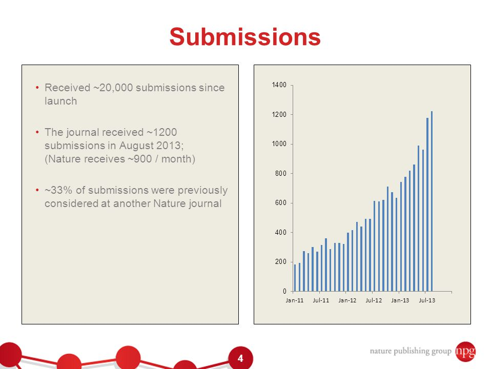 4 Submissions Received ~20,000 submissions since launch The journal received ~1200 submissions in August 2013; (Nature receives ~900 / month) ~33% of submissions were previously considered at another Nature journal