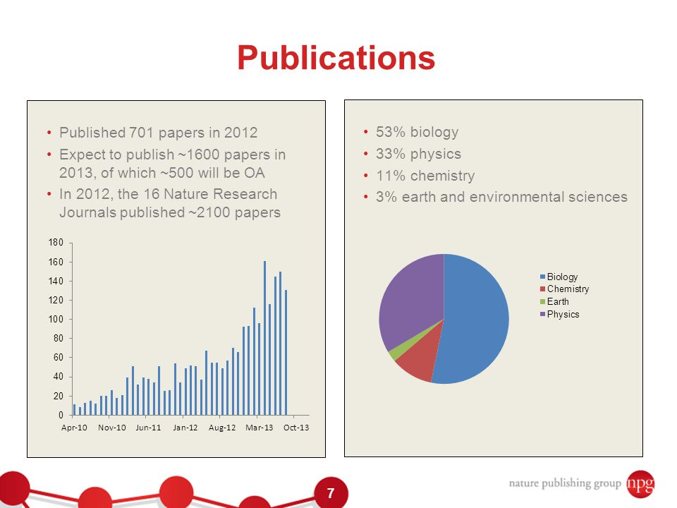 7 Publications Published 701 papers in 2012 Expect to publish ~1600 papers in 2013, of which ~500 will be OA In 2012, the 16 Nature Research Journals published ~2100 papers 53% biology 33% physics 11% chemistry 3% earth and environmental sciences