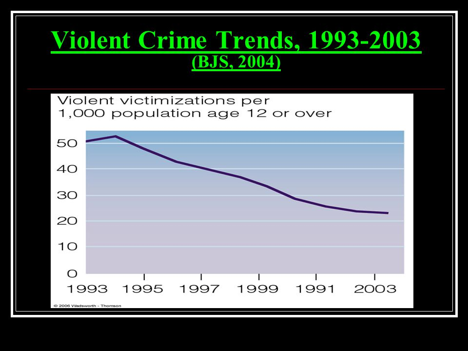 Violent Crime Trends, 1993-2003 (BJS, 2004)
