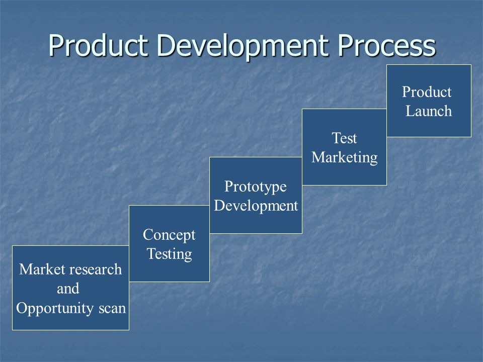 Product Development Process Market research and Opportunity scan Concept Testing Prototype Development Test Marketing Product Launch
