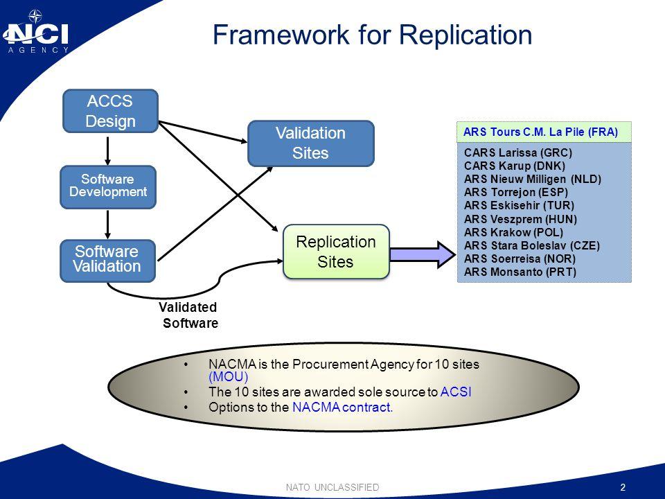 Framework for Replication NATO UNCLASSIFIED2 Validated Software CARS Larissa (GRC) CARS Karup (DNK) ARS Nieuw Milligen (NLD) ARS Torrejon (ESP) ARS Es