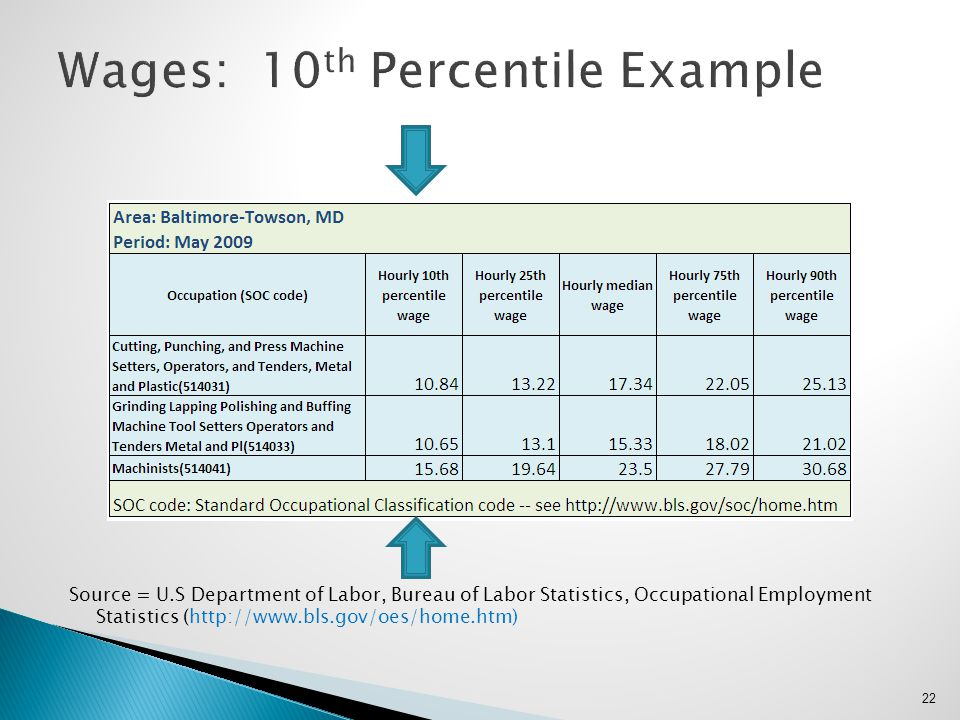 Source = U.S Department of Labor, Bureau of Labor Statistics, Occupational Employment Statistics (http://www.bls.gov/oes/home.htm) 22