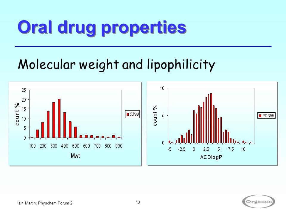 Iain Martin; Physchem Forum 2 13 Oral drug properties Molecular weight and lipophilicity