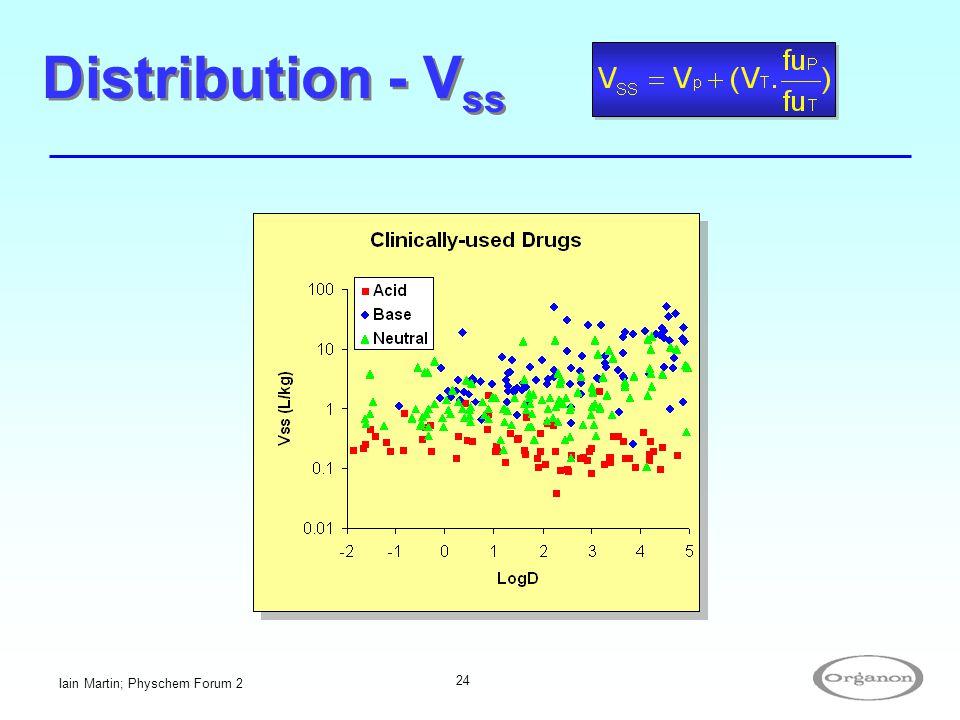 Iain Martin; Physchem Forum 2 24 Distribution - V ss