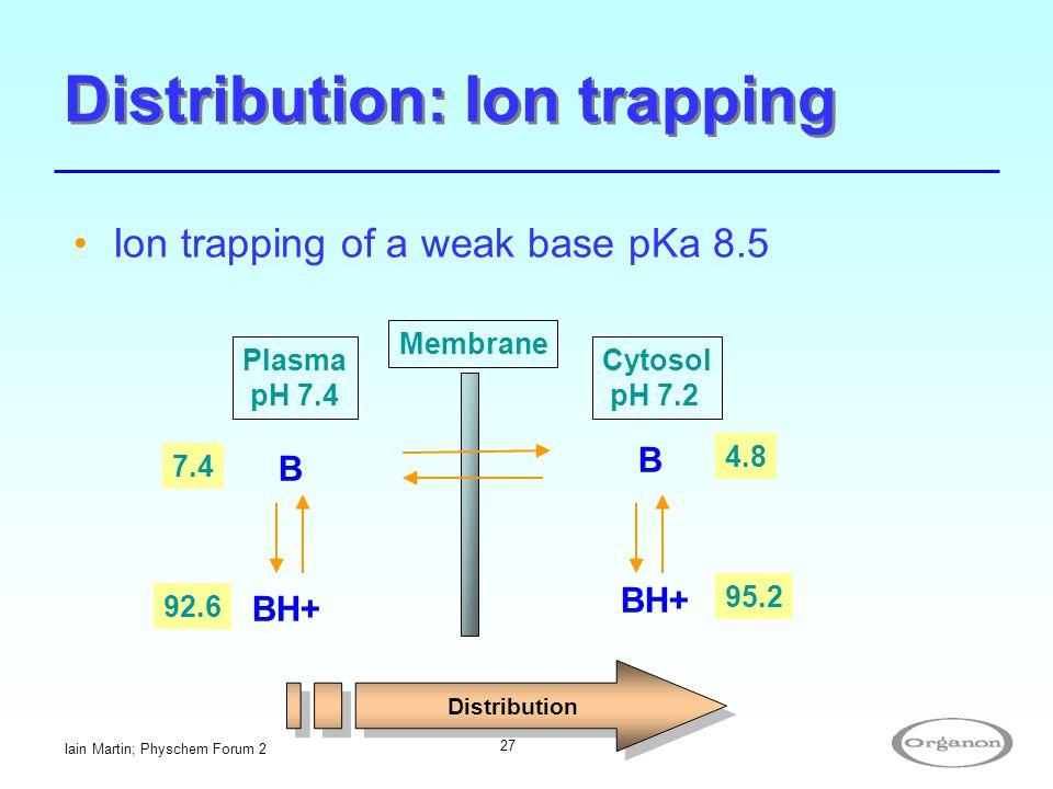 Iain Martin; Physchem Forum 2 27 Distribution: Ion trapping Ion trapping of a weak base pKa 8.5 Membrane Plasma pH 7.4 Cytosol pH 7.2 B B BH+ 7.4 92.6
