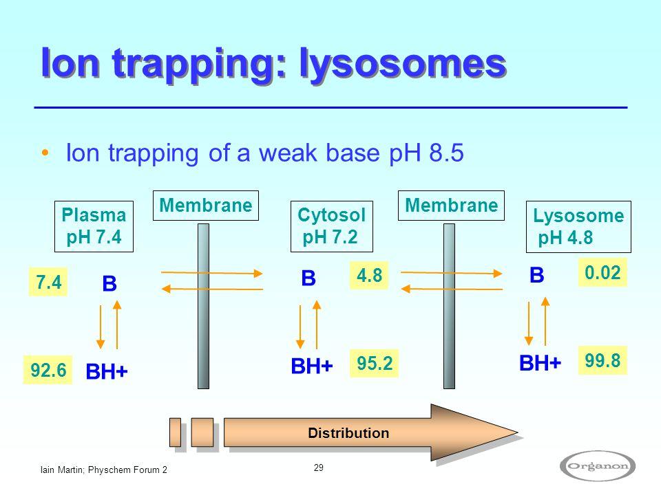 Iain Martin; Physchem Forum 2 29 Ion trapping of a weak base pH 8.5 Ion trapping: lysosomes Membrane Plasma pH 7.4 Cytosol pH 7.2 B B BH+ 7.4 92.6 BH+